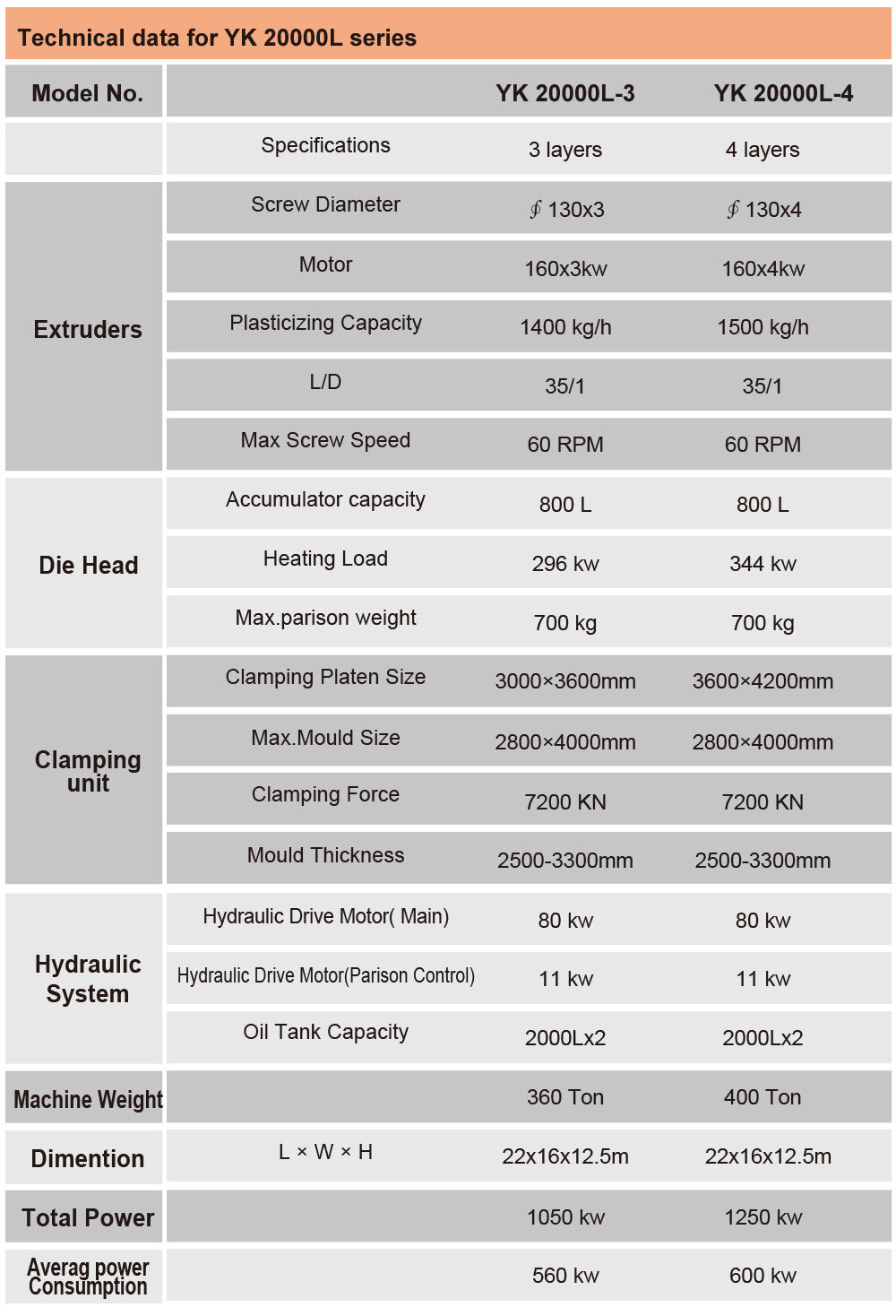 technical data for 20000L super-large water tank blow molding machine